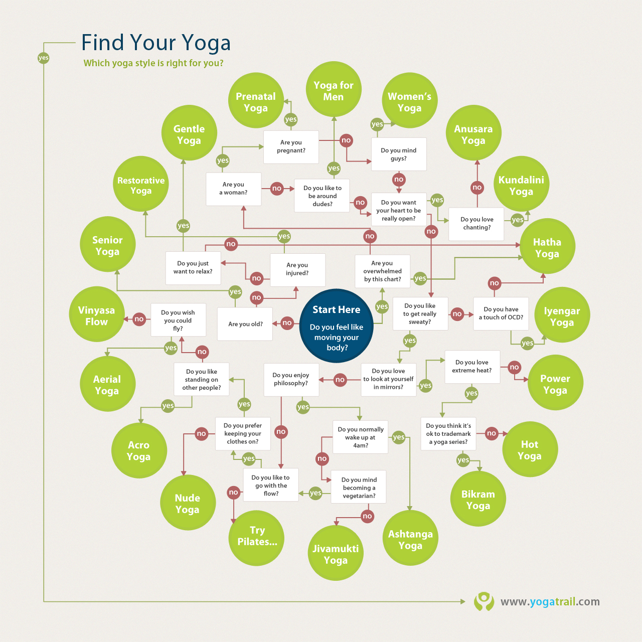 Find your yoga.
